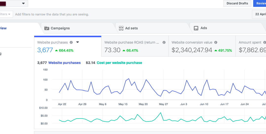 Step-by-Step Plan Spending 1mm/Month on Facebook Ads