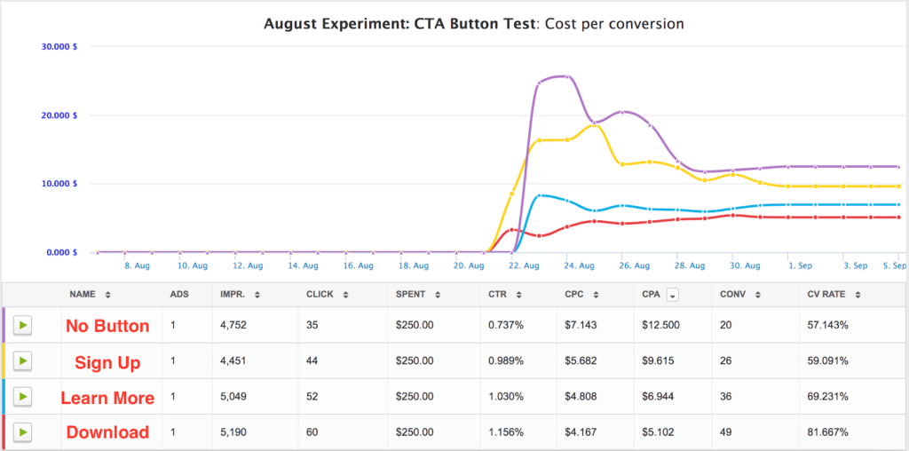 adespresso cta button experiment results
