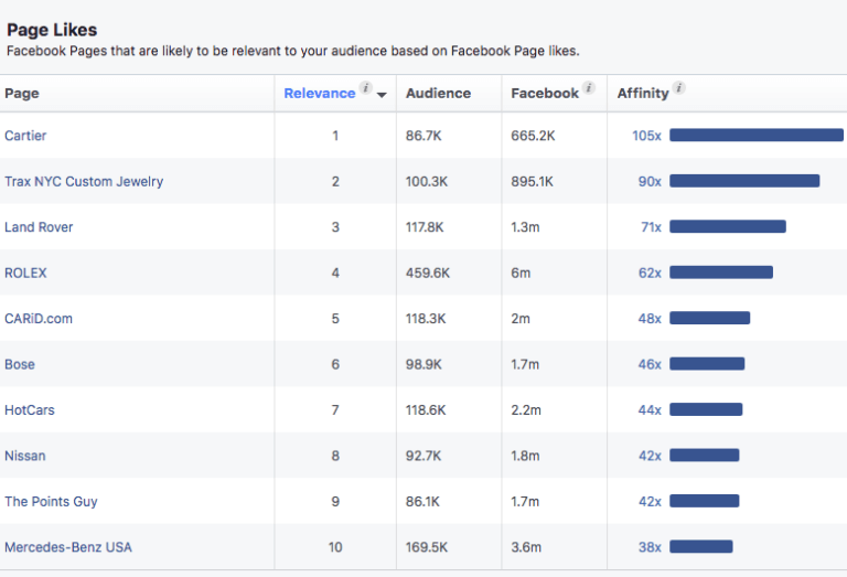 facebook ads page likes
