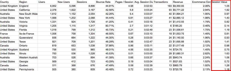 region sessions stats