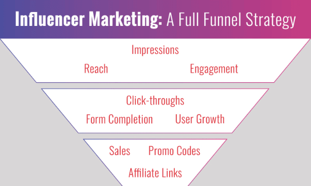 influencer marketing funnel strategy