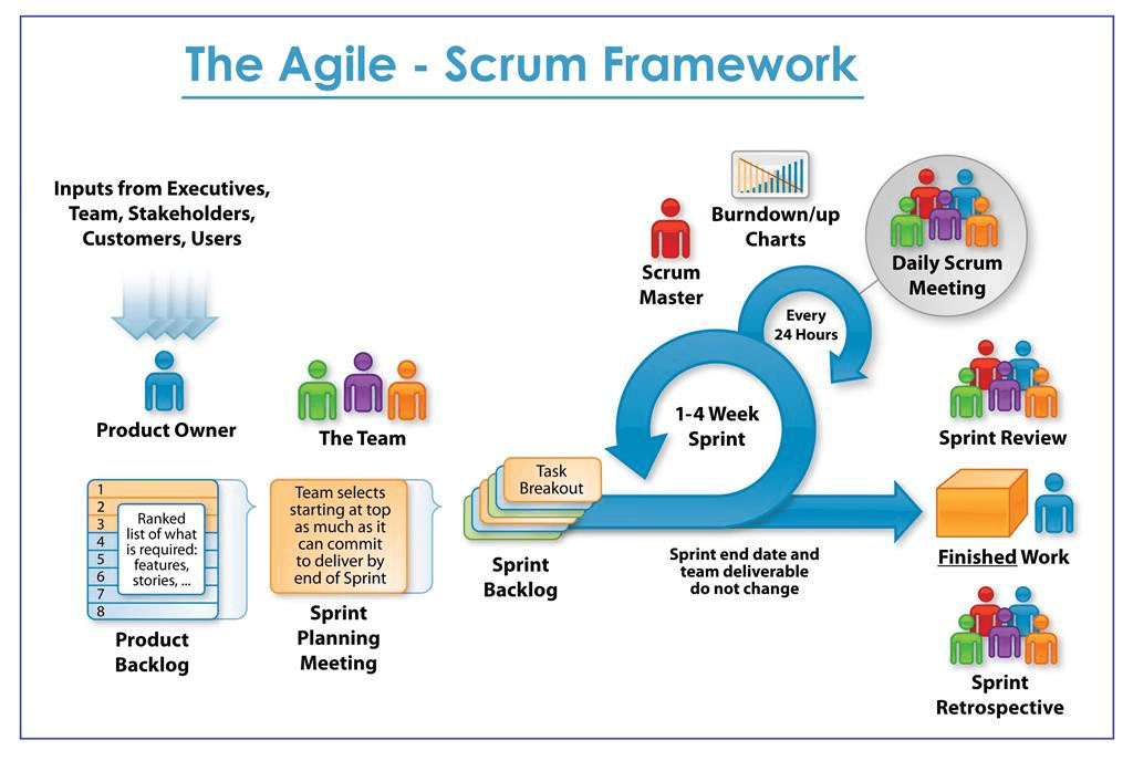 agile-framework-model