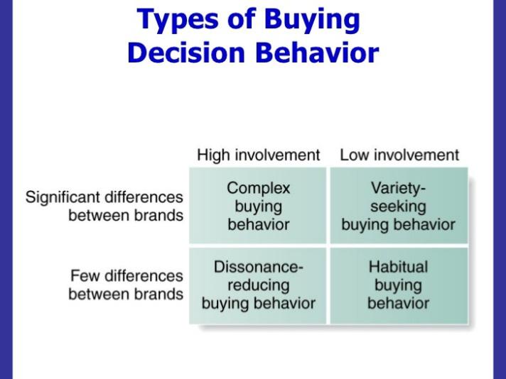 buying decision behavior model