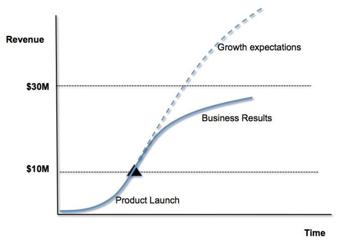s curve growth businesses